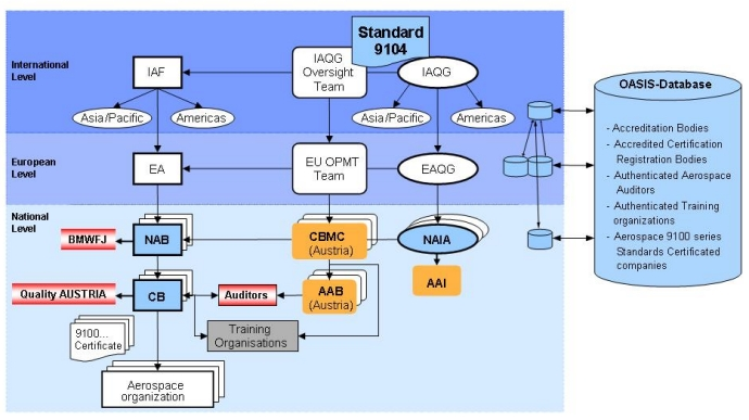 ICOP Scheme Structure - International, Europe & Austria