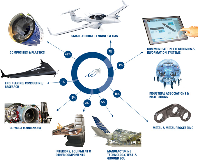 Key competencies of the Austrian Aeronautics/Supply/Industry