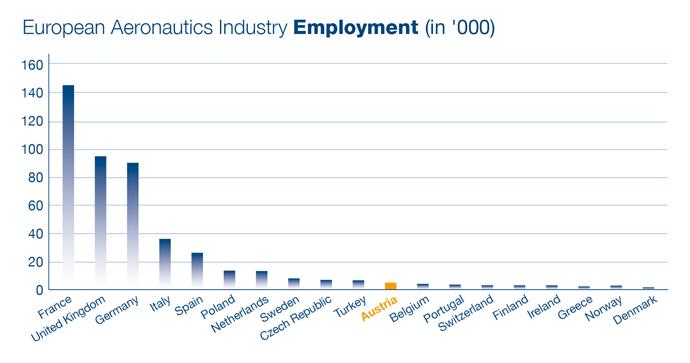 employment_distribution